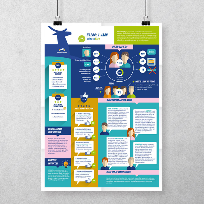 Gemeente epe Infographic